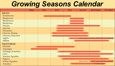 Growing Seasons Calendar